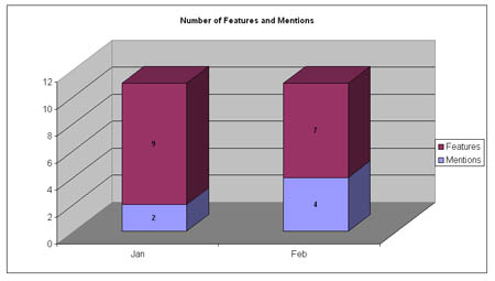 PR Measurement - Mentions vs. Features